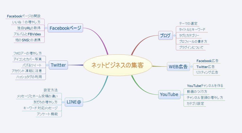 WEB集客エックスマインド